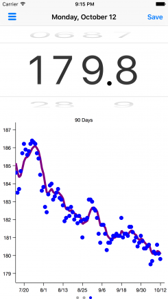 Goal and Starting Weight Graph